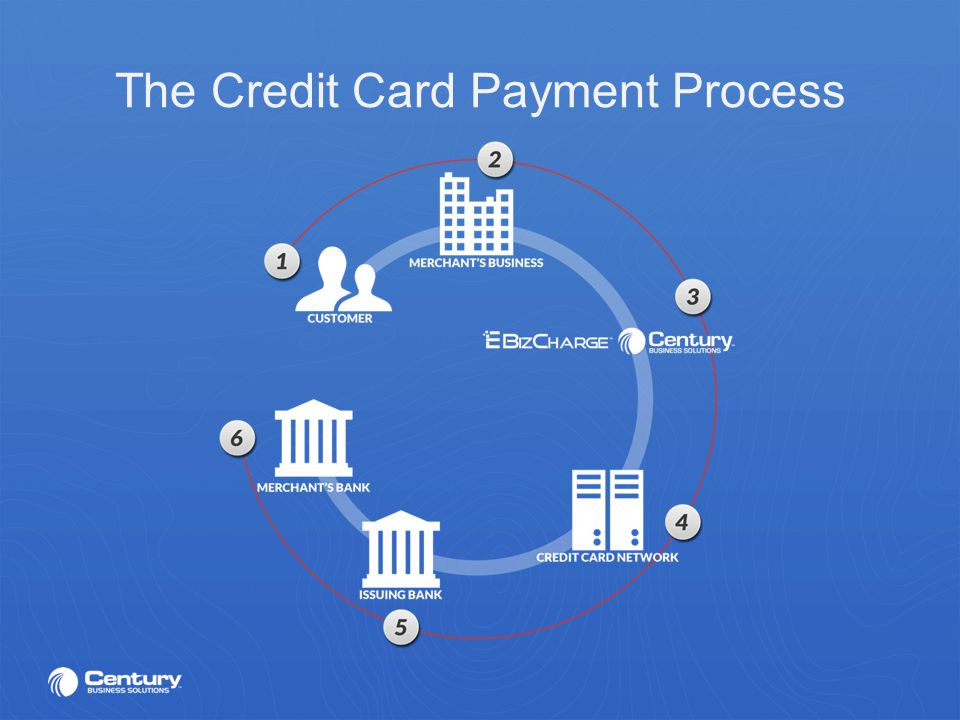 Century business solutions is a registered isomsp of wells fargo 5 the credit card payment process reheart Images