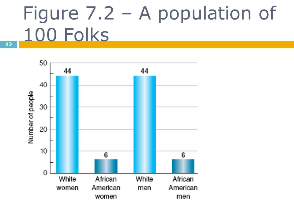 Figure 7.2 – A population of 100 Folks