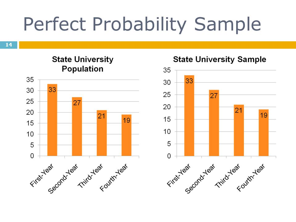 Perfect Probability Sample