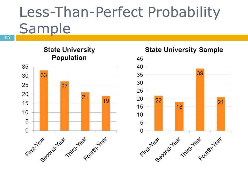 Less-Than-Perfect Probability Sample