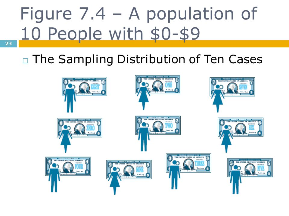 Figure 7.4 – A population of 10 People with $0-$9