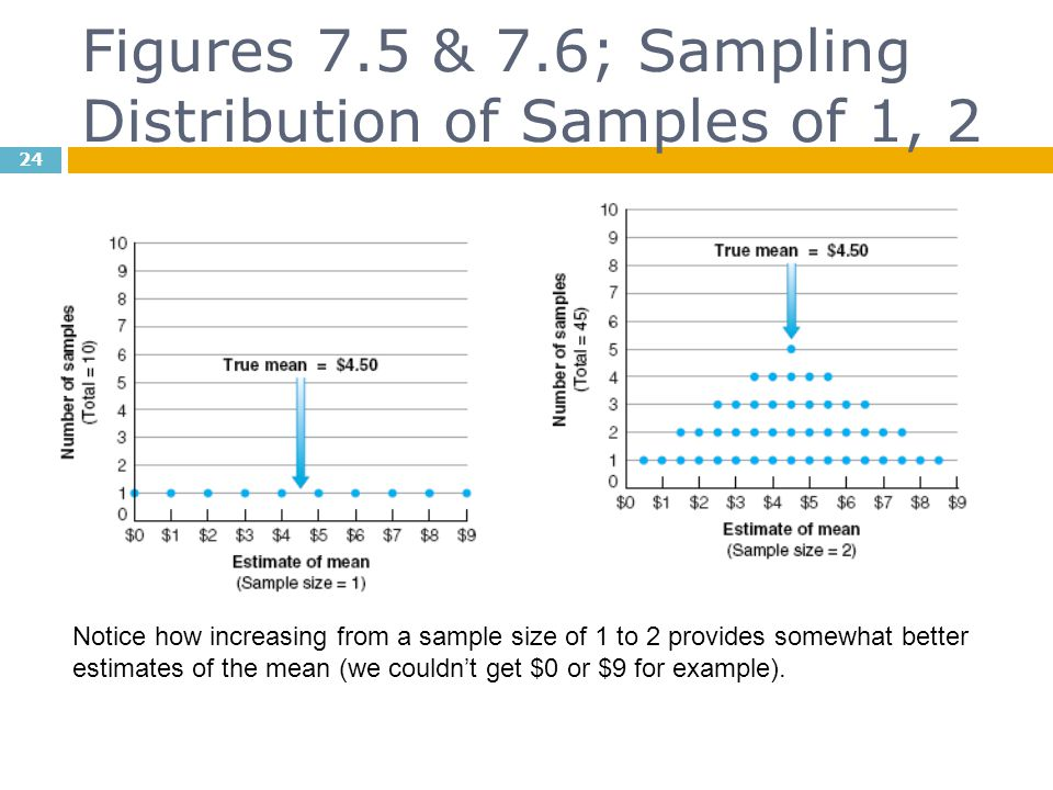 Figures 7.5 & 7.6; Sampling Distribution of Samples of 1, 2