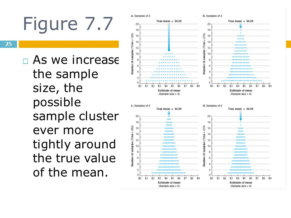Figure 7.7 As we increase the sample size, the possible sample cluster ever more tightly around the true value of the mean.