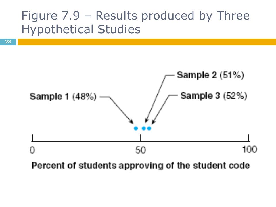 Figure 7.9 – Results produced by Three Hypothetical Studies