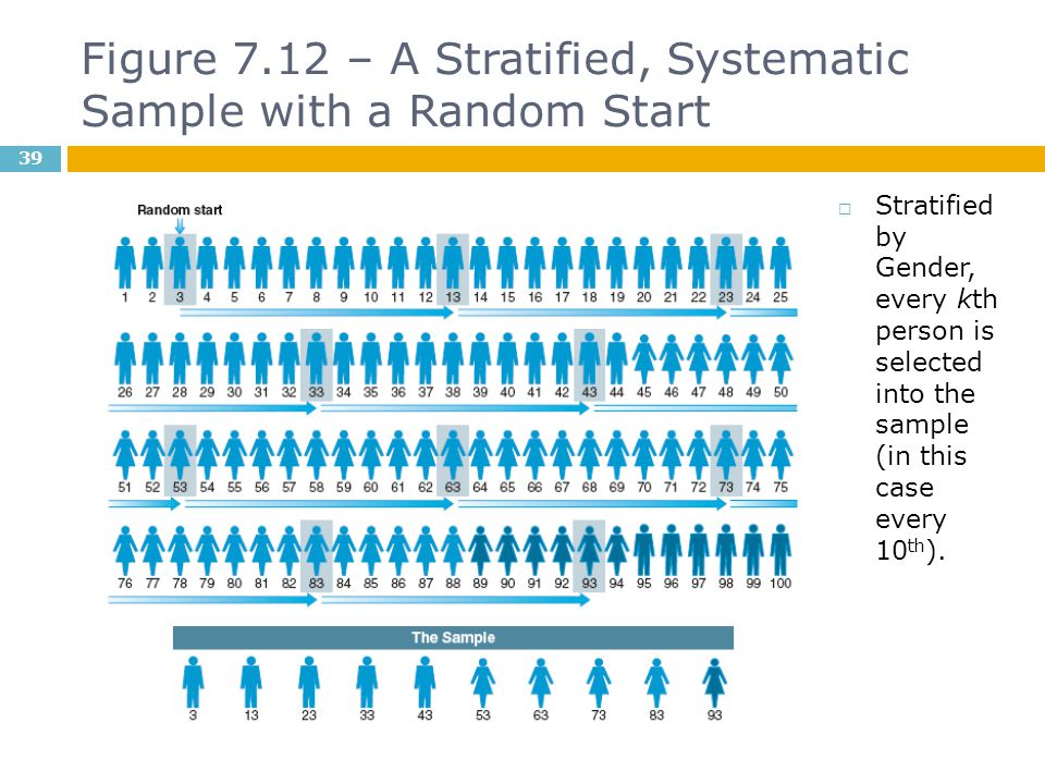 Figure 7.12 – A Stratified, Systematic Sample with a Random Start