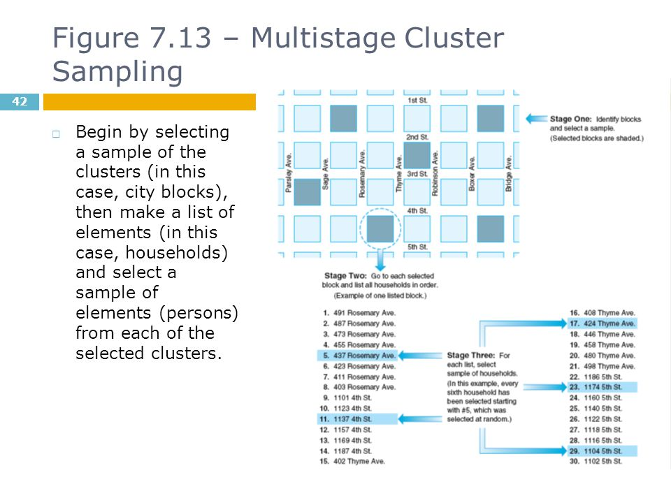 Figure 7.13 – Multistage Cluster Sampling