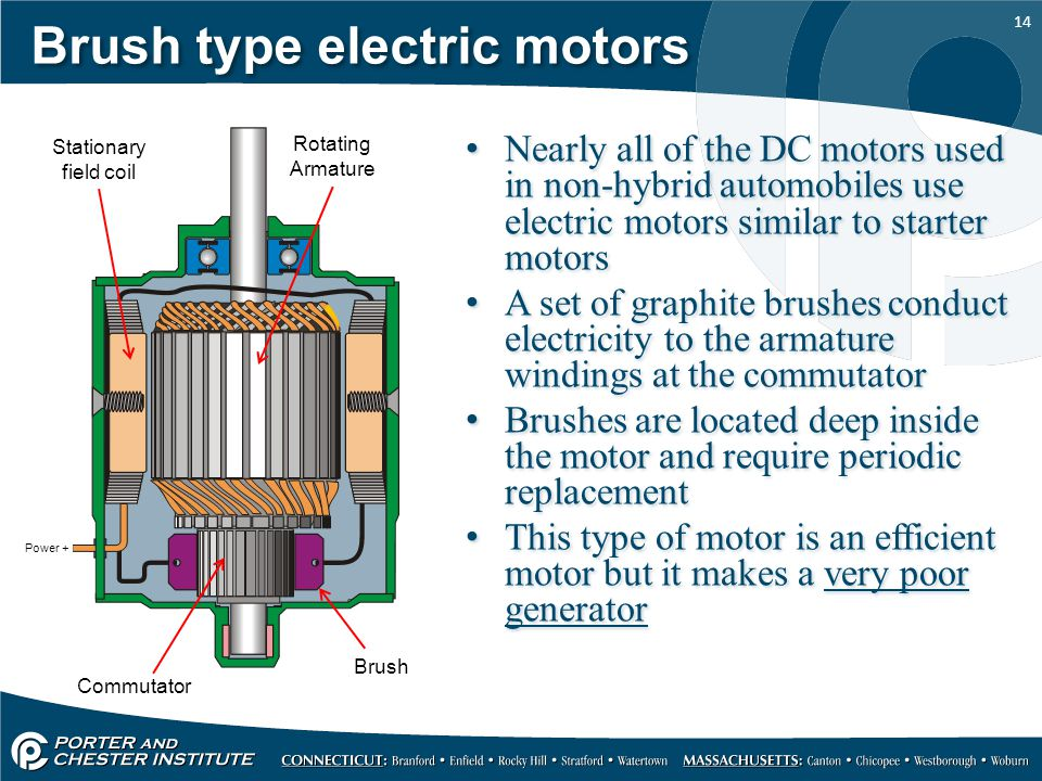 Electric motors for electric cars and hybrids ppt video for Types of dc motor