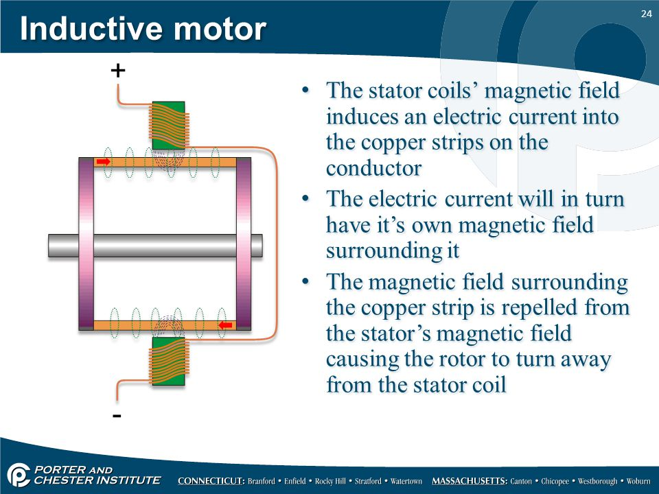 Inductive motor + The stator coils' magnetic field induces an electric current into the copper strips on the conductor.