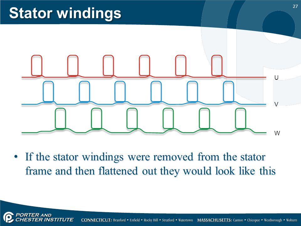 Stator windings U. V. W.