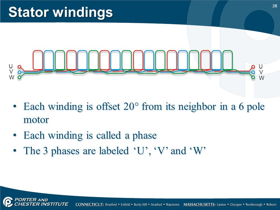 Stator windings U. U. V. V. W. W. Each winding is offset 20 from its neighbor in a 6 pole motor.