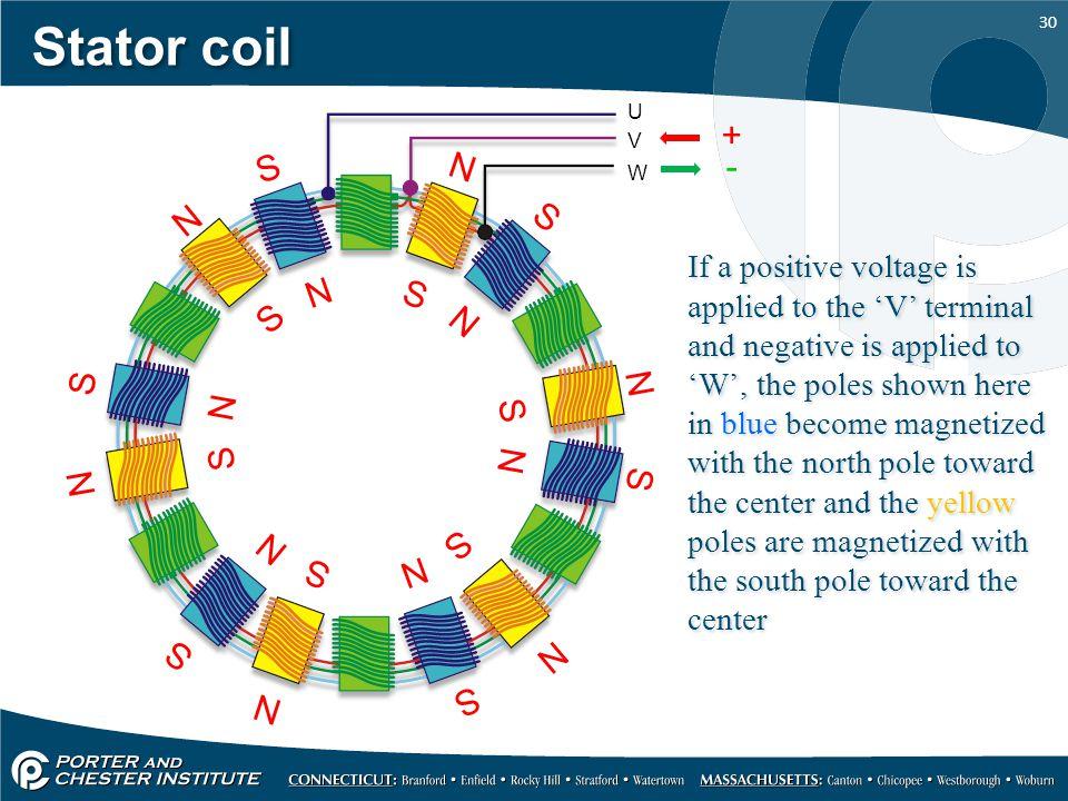 Stator coil U. + V. W. N. S. -