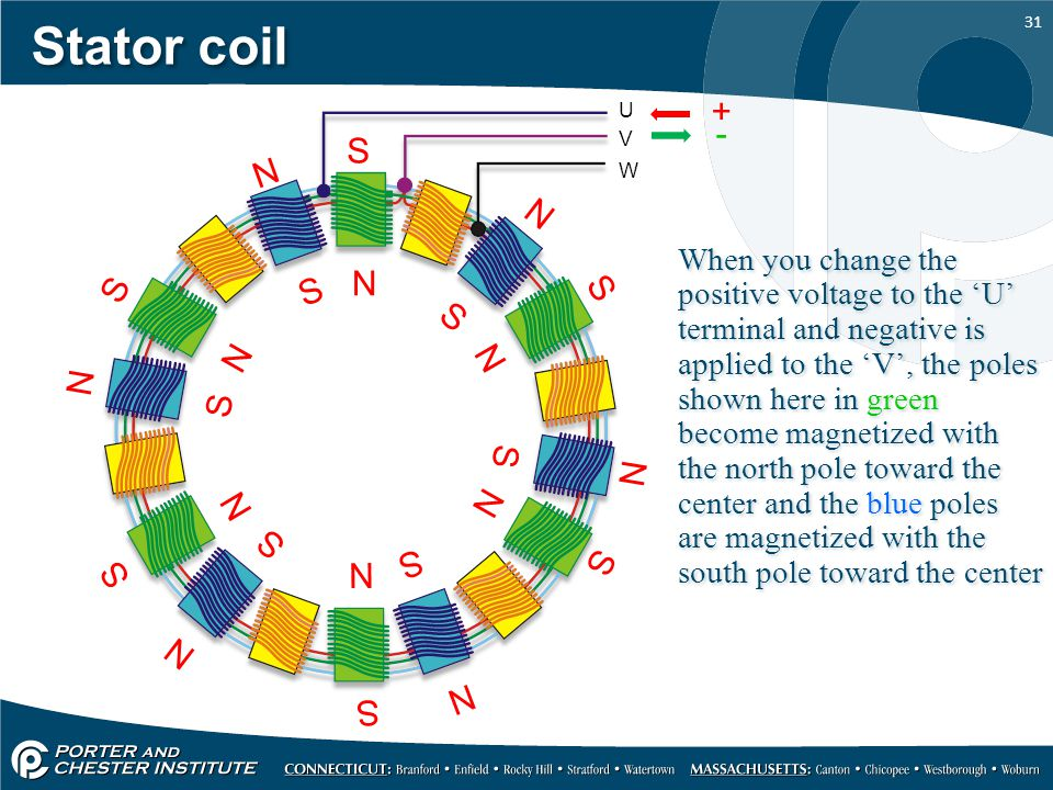 Stator coil + U. - V. S. N. W.