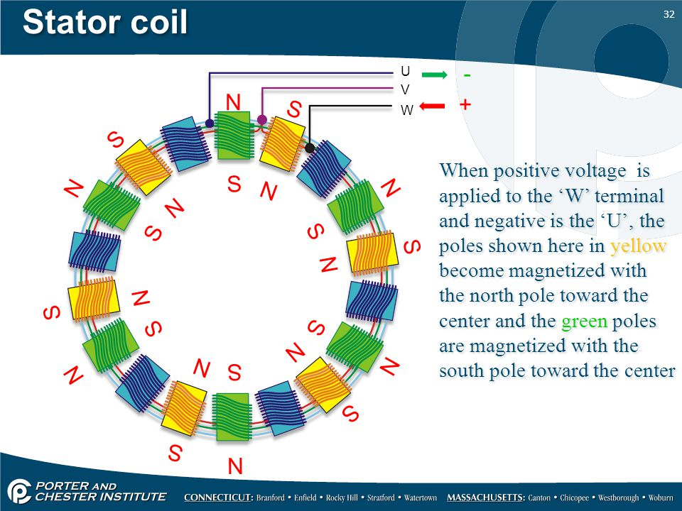 Stator coil U. - V. S. N. + W.