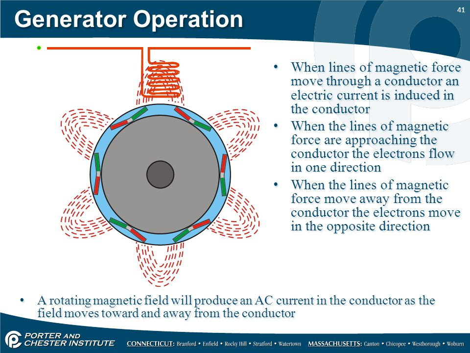 Generator Operation When lines of magnetic force move through a conductor an electric current is induced in the conductor.