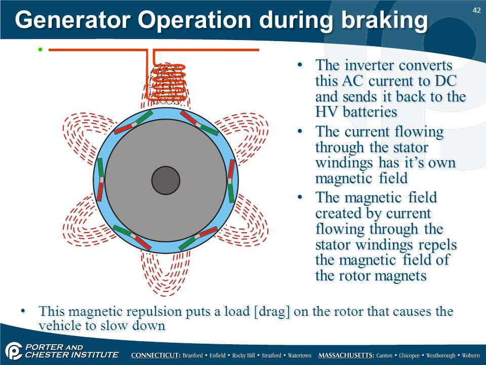 Generator Operation during braking