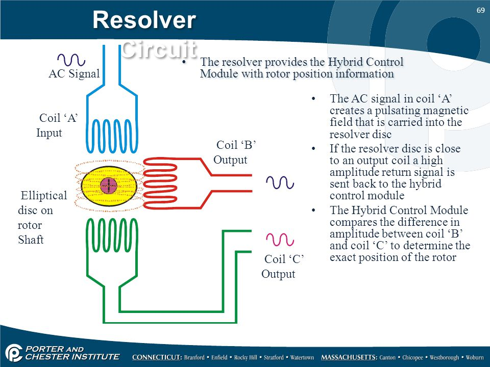 Resolver Circuit The resolver provides the Hybrid Control Module with rotor position information. AC Signal.