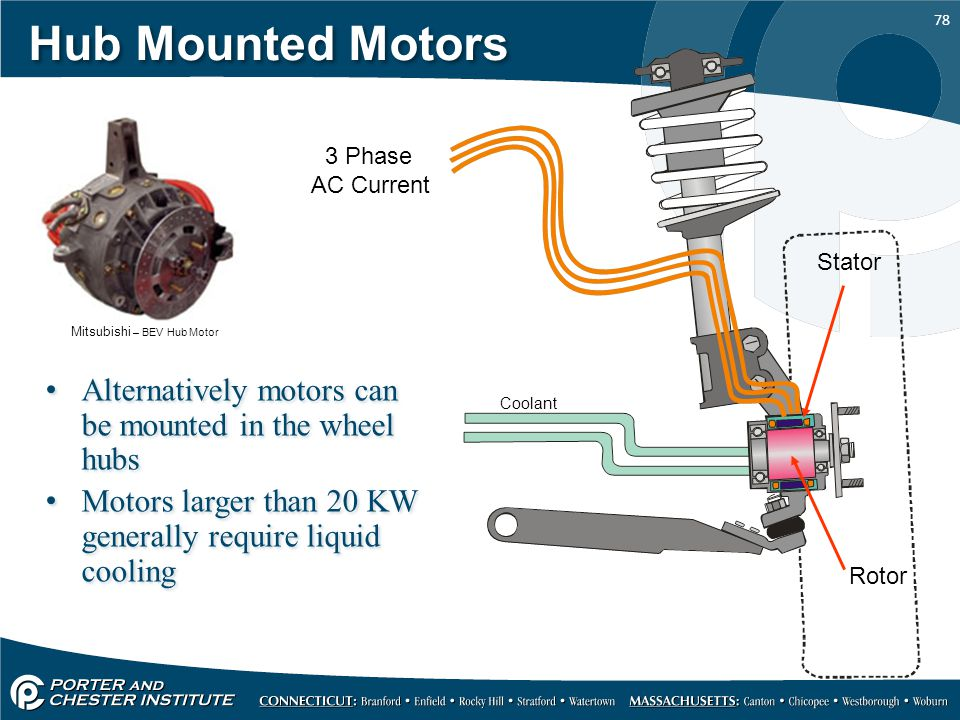 Hub Mounted Motors 3 Phase. AC Current. Stator. Mitsubishi – BEV Hub Motor. Coolant. Alternatively motors can be mounted in the wheel hubs.