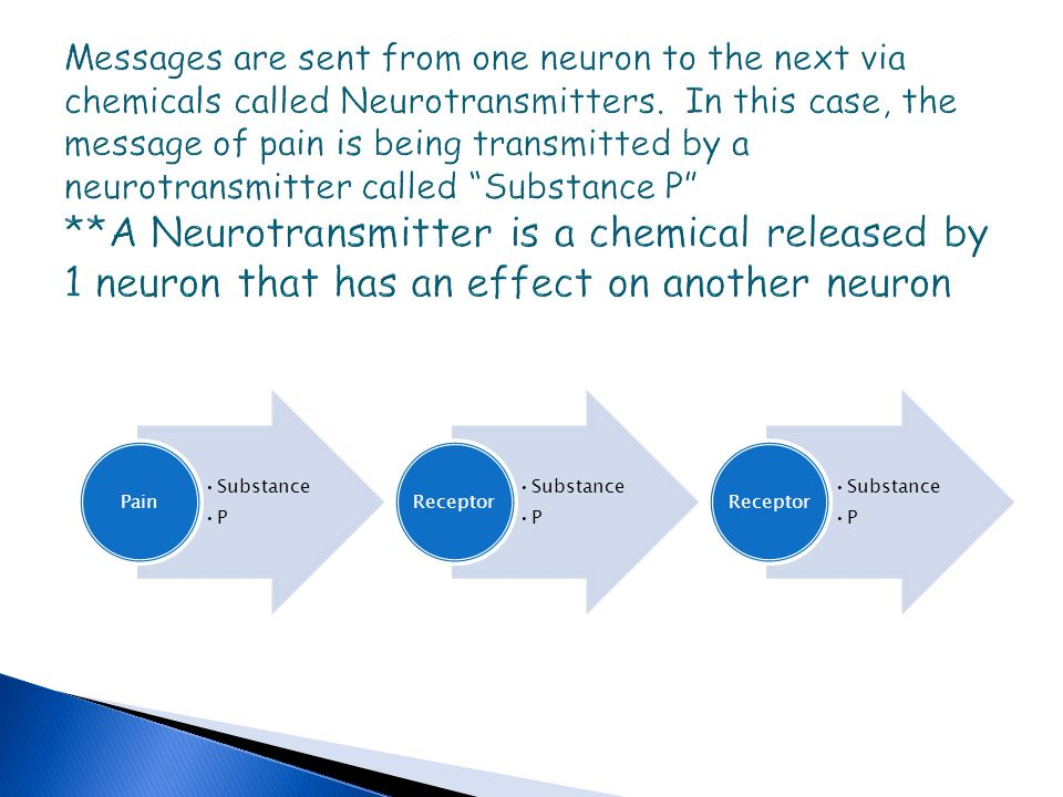 Messages are sent from one neuron to the next via chemicals called Neurotransmitters. In this case, the message of pain is being transmitted by a neurotransmitter called Substance P **A Neurotransmitter is a chemical released by 1 neuron that has an effect on another neuron
