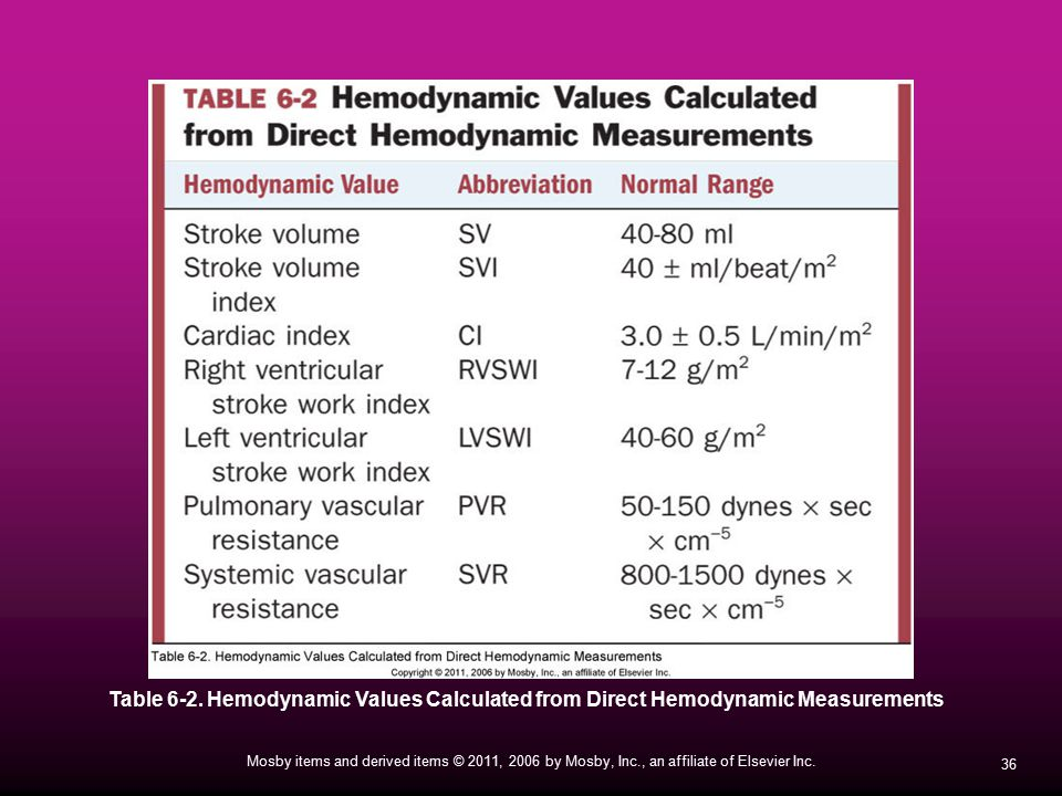 Table 6-2. Hemodynamic Values Calculated from Direct Hemodynamic Measurements