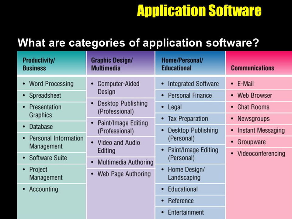 Application Software What are categories of application software