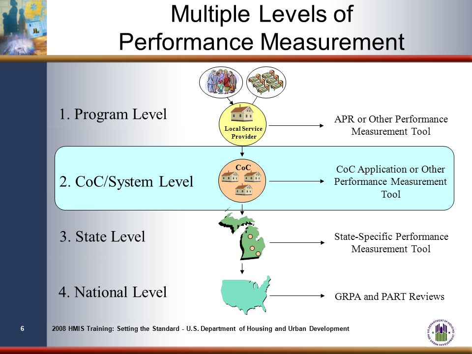 perfomance measurement Definition of performance measure: a performance review is designed to evaluate how you are performing in your role and to identify any areas where training may.