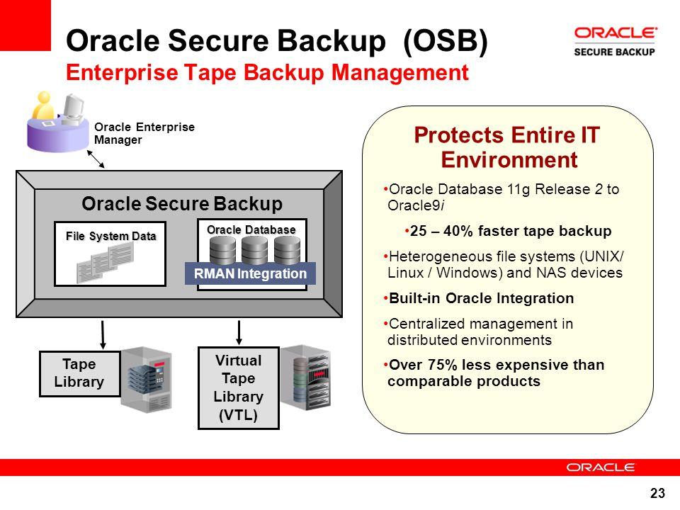 Secure Offsite Backup