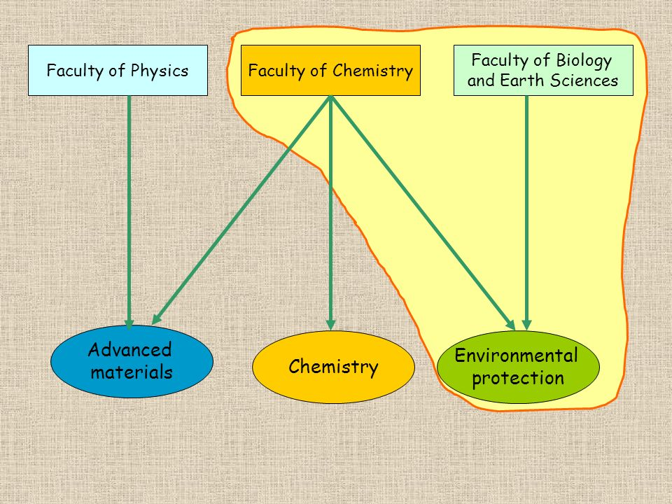 Advanced materials Chemistry Environmental protection