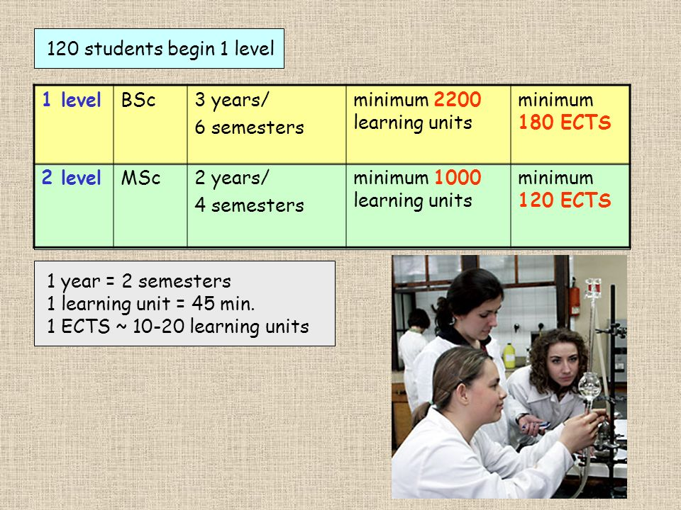 120 students begin 1 level1 level. BSc. 3 years/ 6 semesters. minimum 2200 learning units. minimum 180 ECTS.