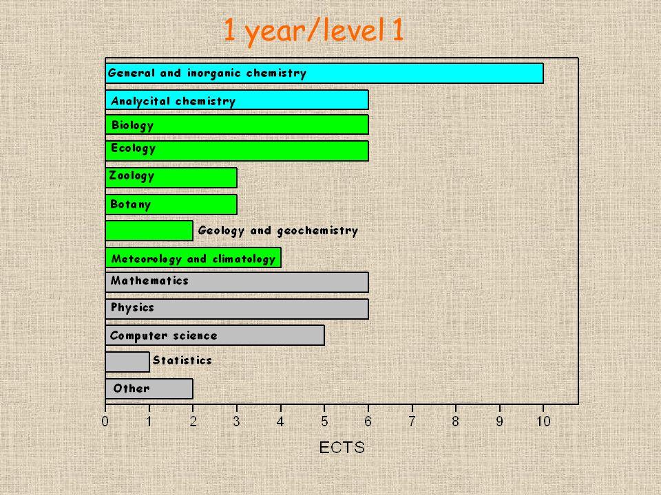 1 year/level 1