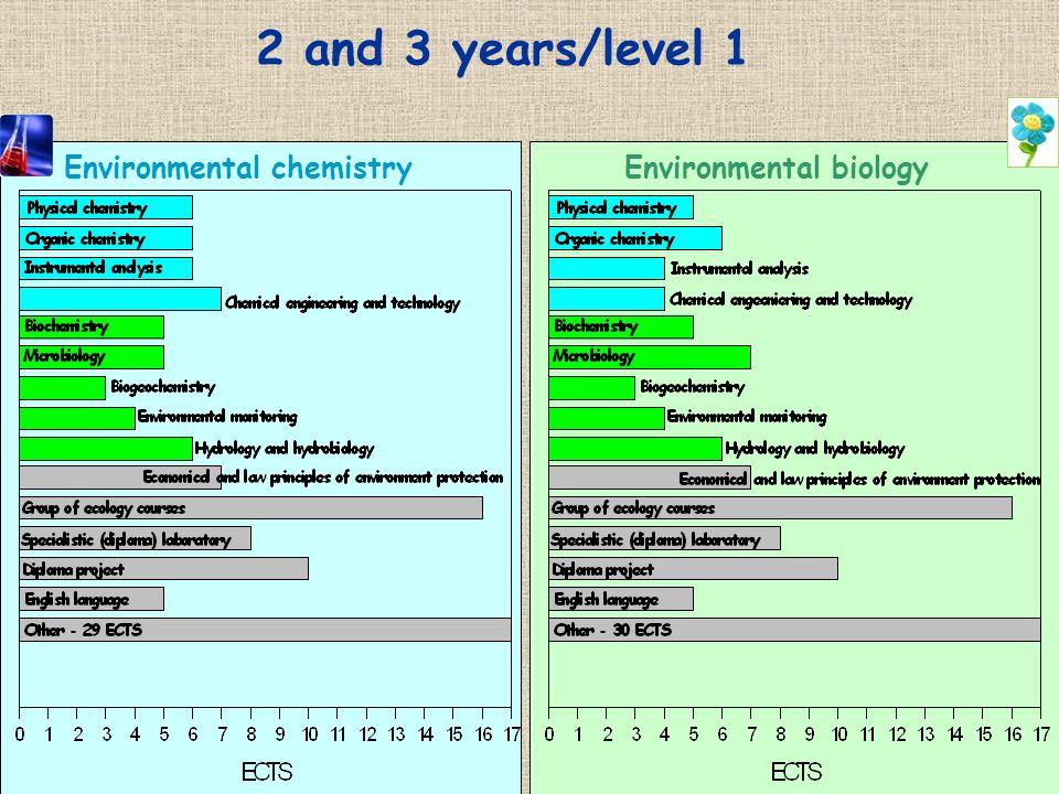 Environmental chemistry Environmental biology