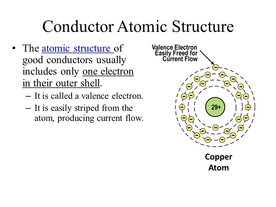 Copper Conductor Atoms : Atom structure copper images how to guide and refrence