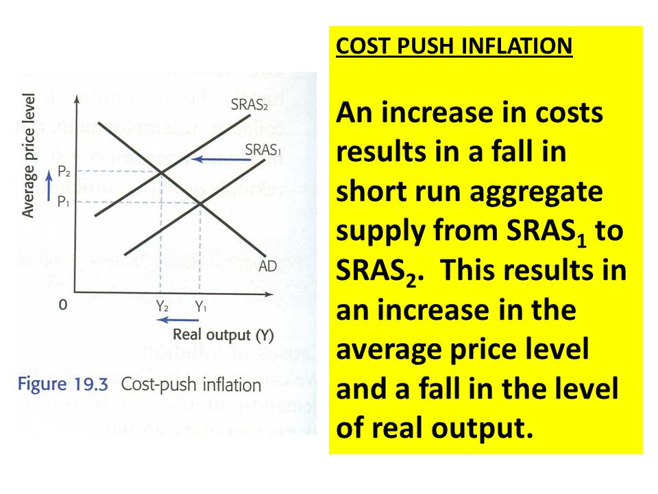 cost push inflation