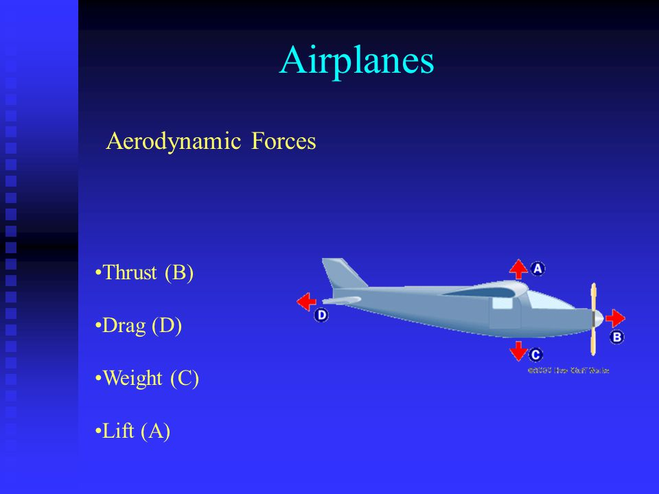 Airplanes Aerodynamic Forces Thrust (B) Drag (D) Weight (C) Lift (A)