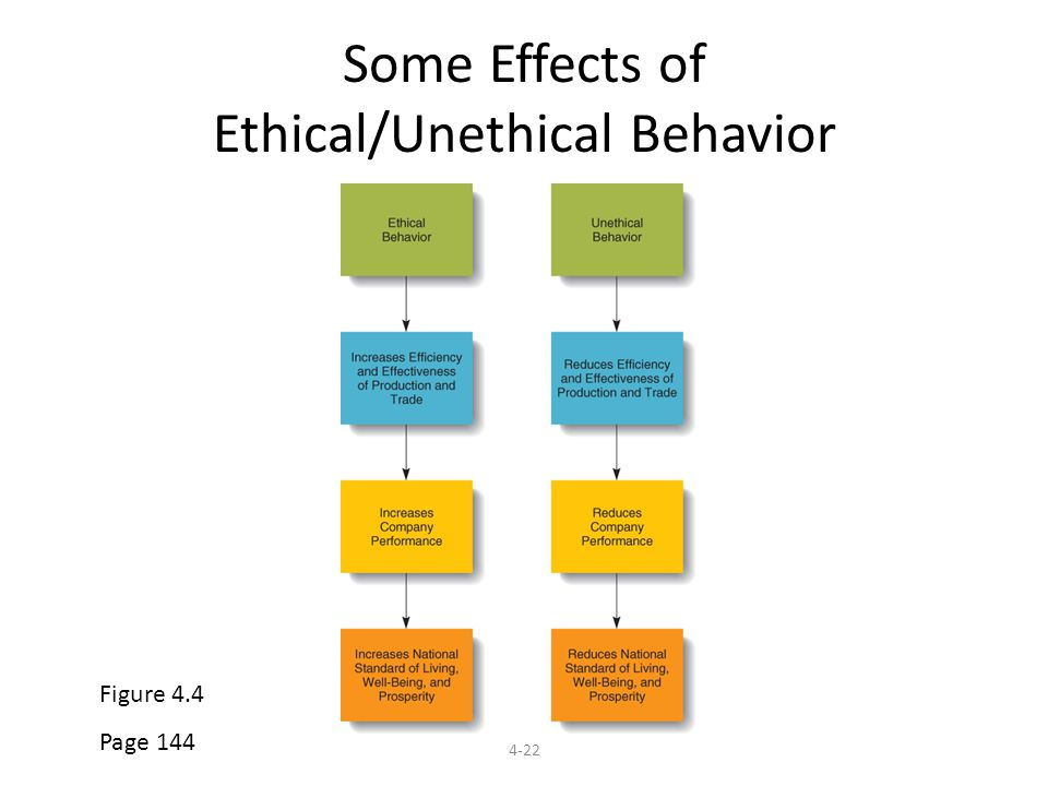 impact of unethical behavior essay Impact of unethical behavior – article analysis © 2016 bestessaylabcom all rights reserved custom writing services inclusive of research material, are for.