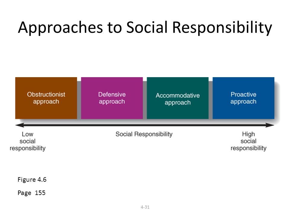 obstructionist approach to social responsibility Business ethics and social responsibility chapter 9 business ethics and social responsibility  learning outcomes  approaches to social responsibility • obstructionist approach • defensive approach • strategic or accommodative approaches • assimilated approach • altruistic approach.