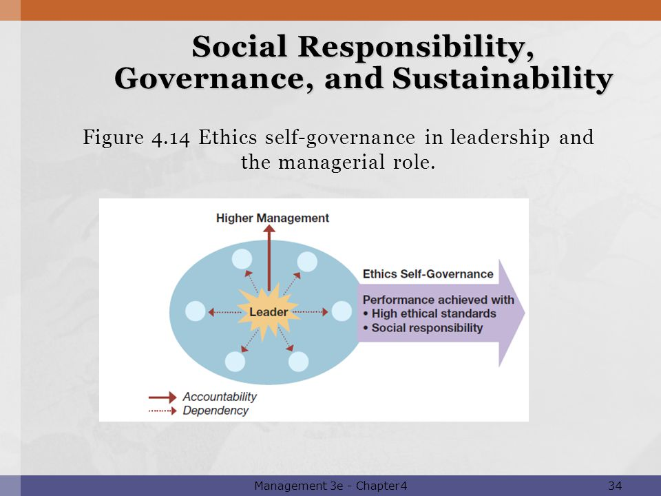 governance and social responsibility Documents similar to good governance and social responsibilty skip carousel  good governance and social responsibility uploaded by datulna benito mamaluba jr.