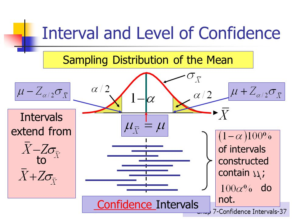 how to find confidence level from confidence interval