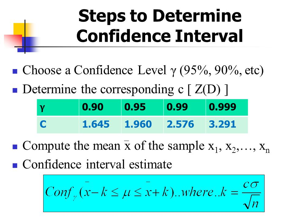Confidence interval ppt video online download for Z score table for 99 confidence interval