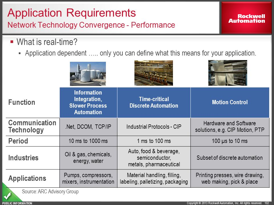 Application Requirements Network Technology Convergence - Performance