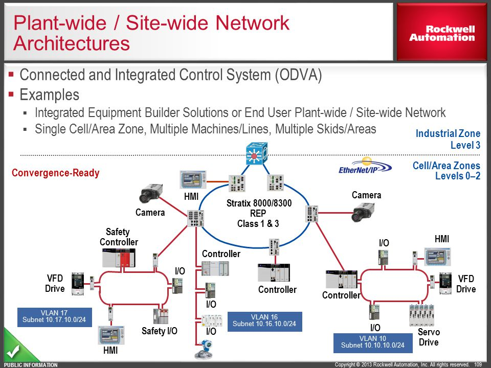 Plant-wide / Site-wide Network Architectures