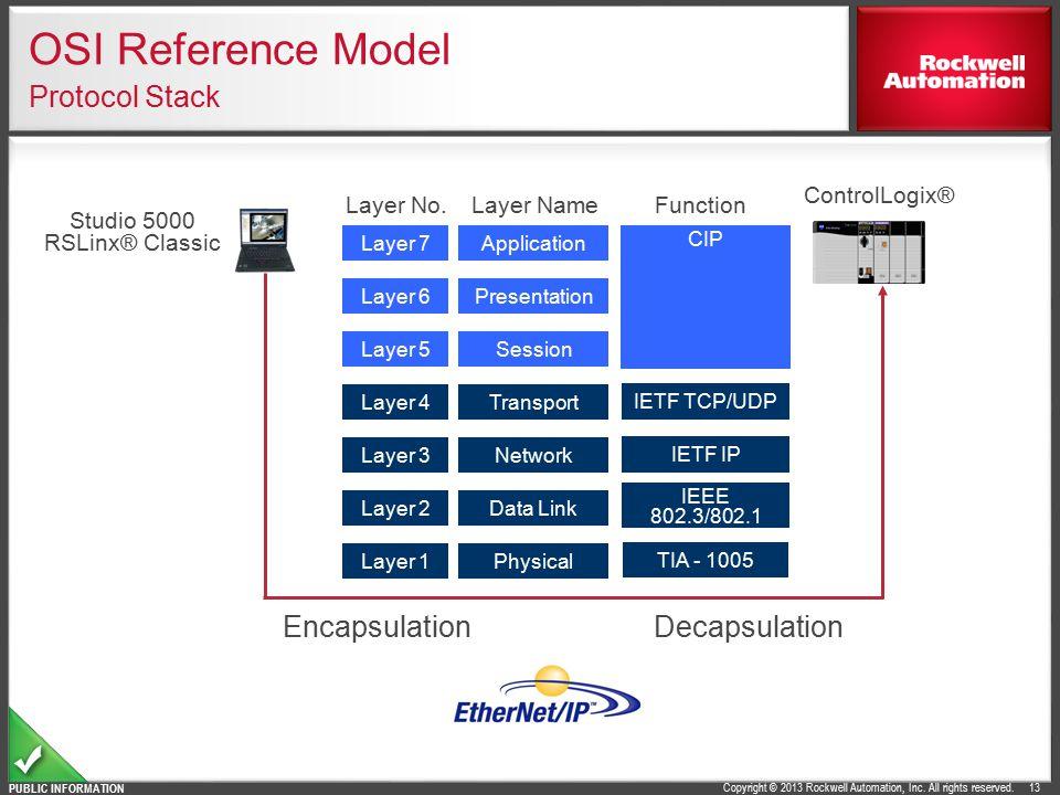 OSI Reference Model Protocol Stack