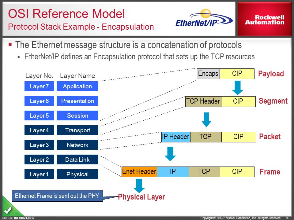 OSI Reference Model Protocol Stack Example - Encapsulation
