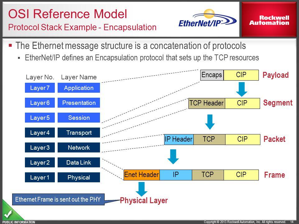 OSI Reference Model Protocol Stack Example - Encapsulation
