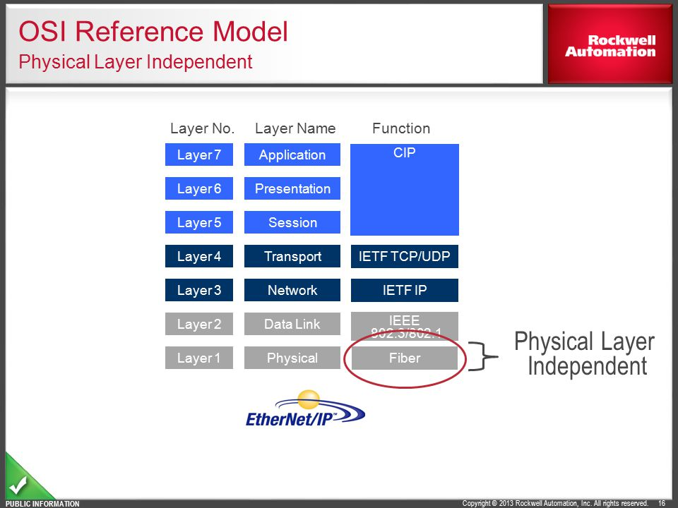 OSI Reference Model Physical Layer Independent