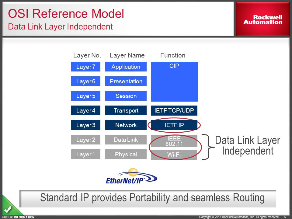 OSI Reference Model Data Link Layer Independent