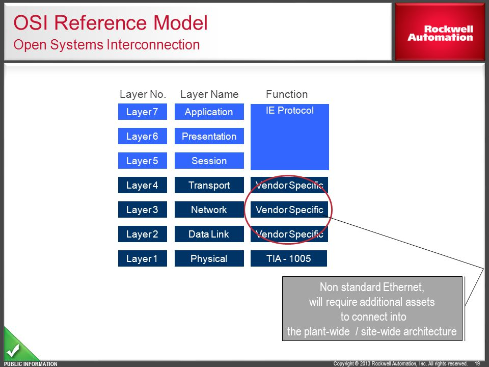OSI Reference Model Open Systems Interconnection