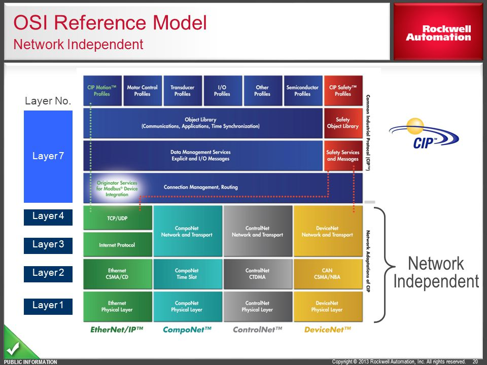 OSI Reference Model Network Independent
