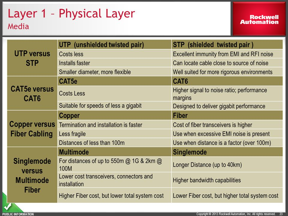 Layer 1 – Physical Layer Media