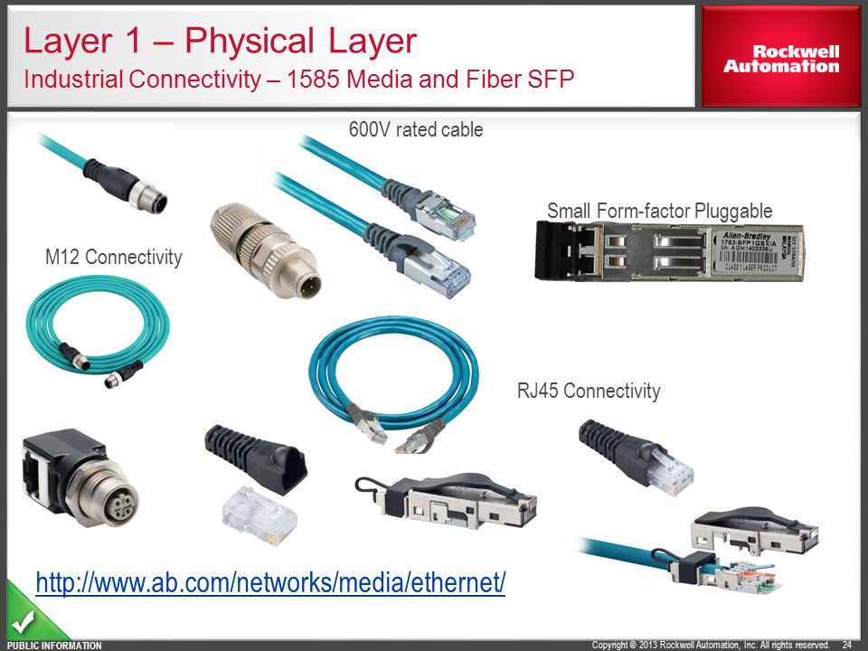 Layer 1 – Physical Layer Industrial Connectivity – 1585 Media and Fiber SFP