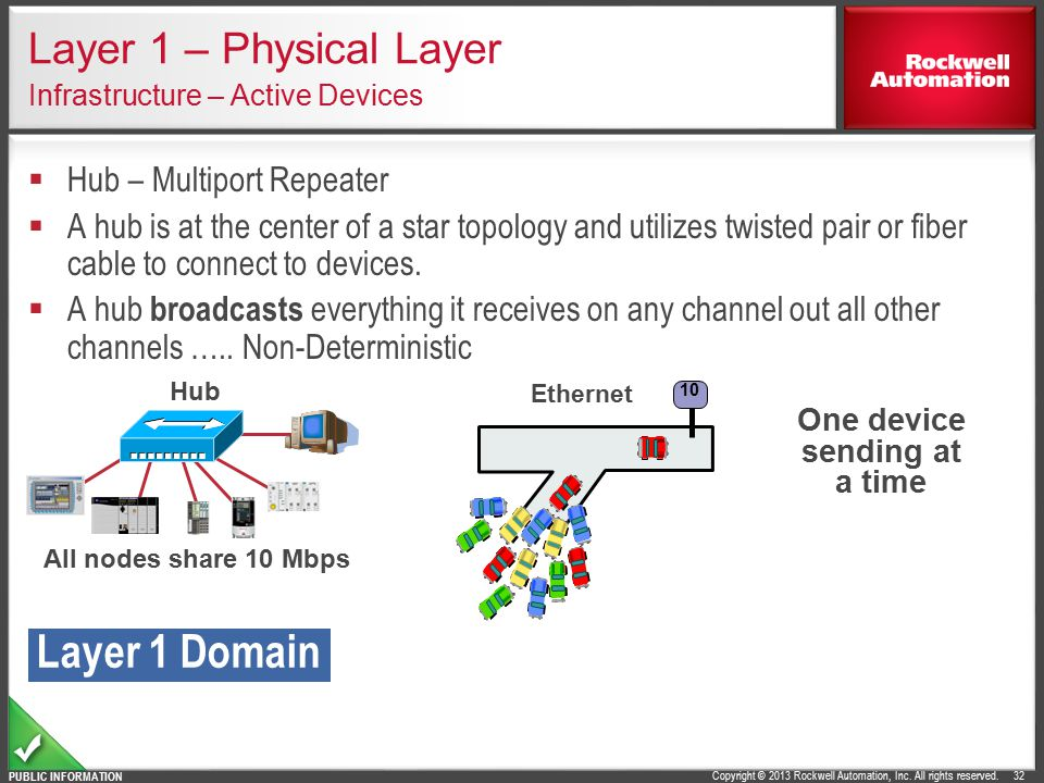 Layer 1 – Physical Layer Infrastructure – Active Devices